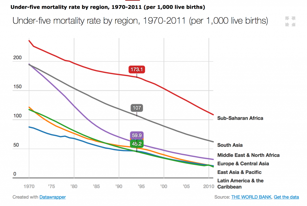 Childhood Mortality 1970-2011